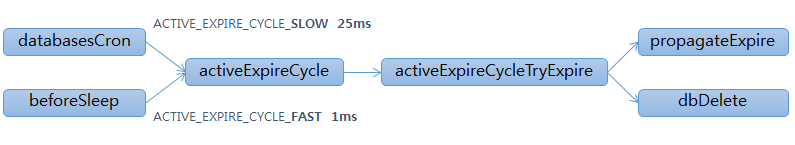 latency event-name expire-cycle