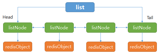 redis linked list overview
