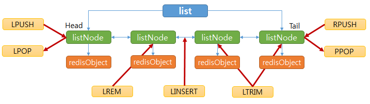 redis linked list and functions