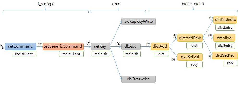 setCommand functions flow diagram