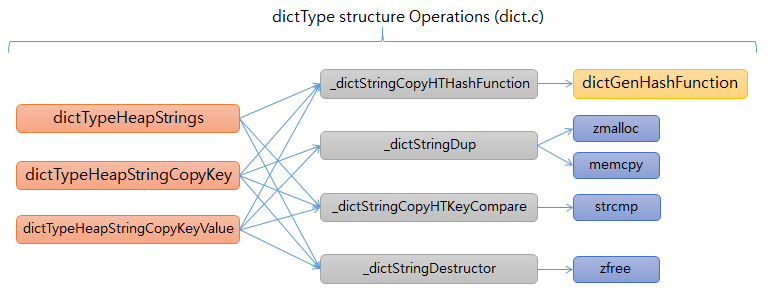 redis SET dictType functions