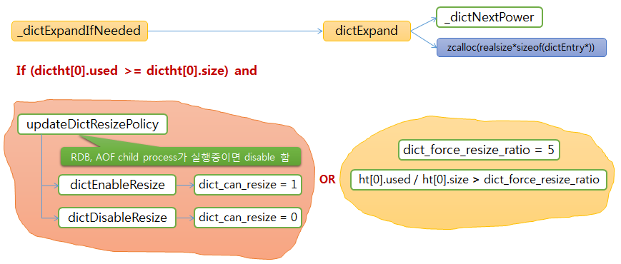 redis SET dict expand functions