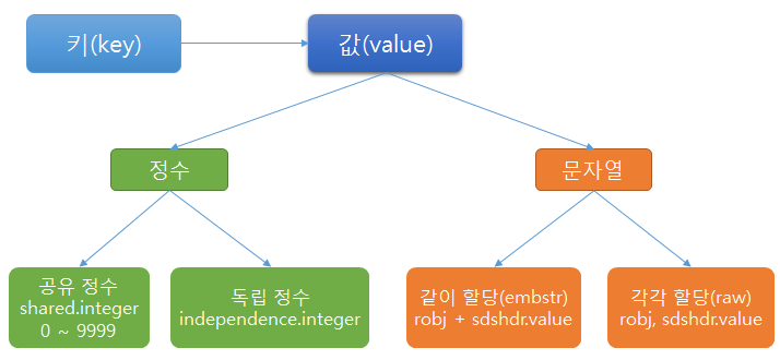 redis STRING diagram data structure