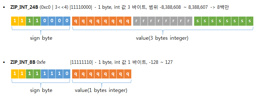 redis zip list entry itself len integer