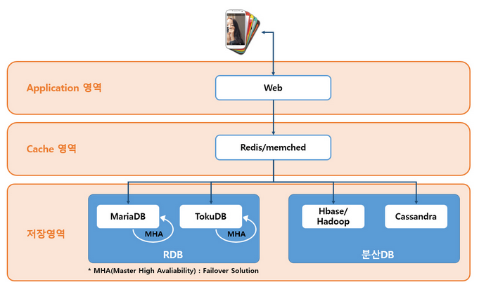 Kakao Talk architecture